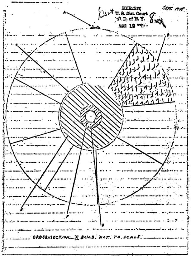 В частности, Грингласс передал Розенбергу рабочие чертежи бомбы, сброшенной на Нагасаки, и отчёт на 12 страницах о своей работе в Лос-Аламосе.