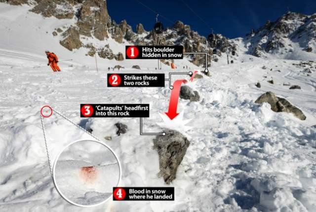 Лыжный патруль обнаружил мужчину, и его на вертолете отправили в местный госпиталь, полагая, что травма несерьезна. Однако при перевозке произошло резкое ухудшение состояния Шумахера.