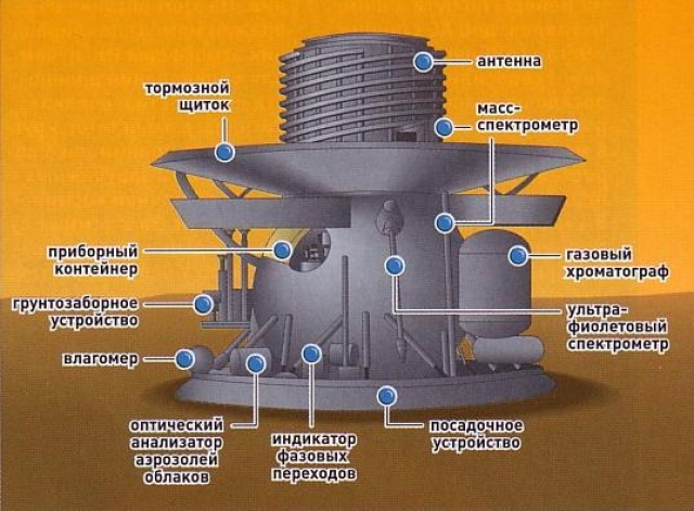 """В 1982 году аппараты """"Венера-13"""" и """"Венера-14"""" были оснащены уже более совершенными камерами со светофильтрами. Изображения были вдвое более четкими. За время работы камеры передали 33 панорамы или их фрагмента, что позволяет проследить развитие некоторых интересных явлений на планете."""