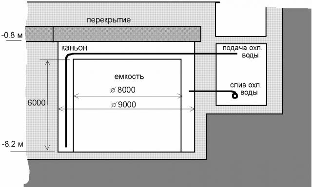 Взрыв произошел в емкости для радиоактивных отходов, которая была построена в 1950-х годах и представляла собой цилиндр из нержавеющей стали в бетонной рубашке.