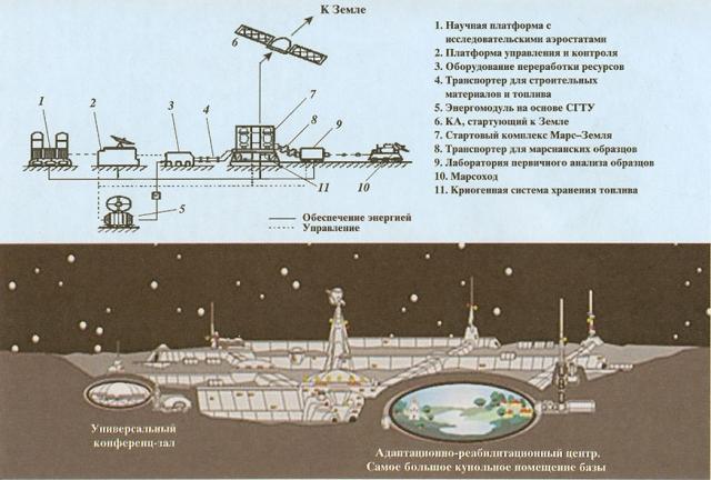 Полет 5-ти людей на Марс был заявлен на 1985 год.