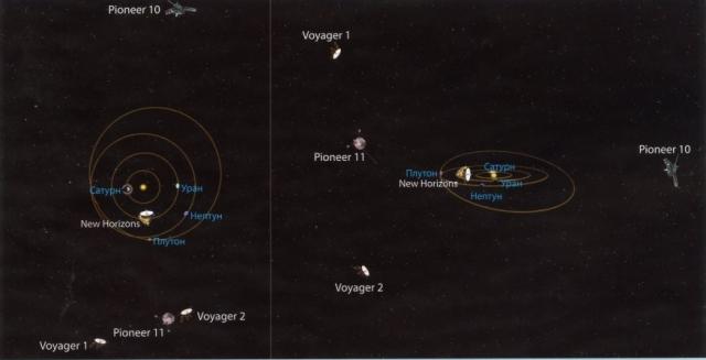Завершив запланированные программы, аппаратура зондов передавала сведения еще долгие годы. В ноябре 1995 года Пионер 11, удалившись на 6,5 млрд. км от Солнца, перестал выходить на связь. Сигналы Пионера 10, удалившегося на 12 млрд. километров от Земли, поступали до января 2003 года.